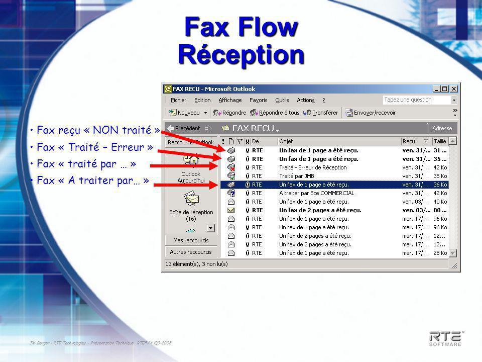JM Berger – RTE Technologies - Présentation Technique RTEFAX Q3-2003 Fax Flow Réception Fax reçu « NON traité » Fax « Traité – Erreur » Fax « traité p
