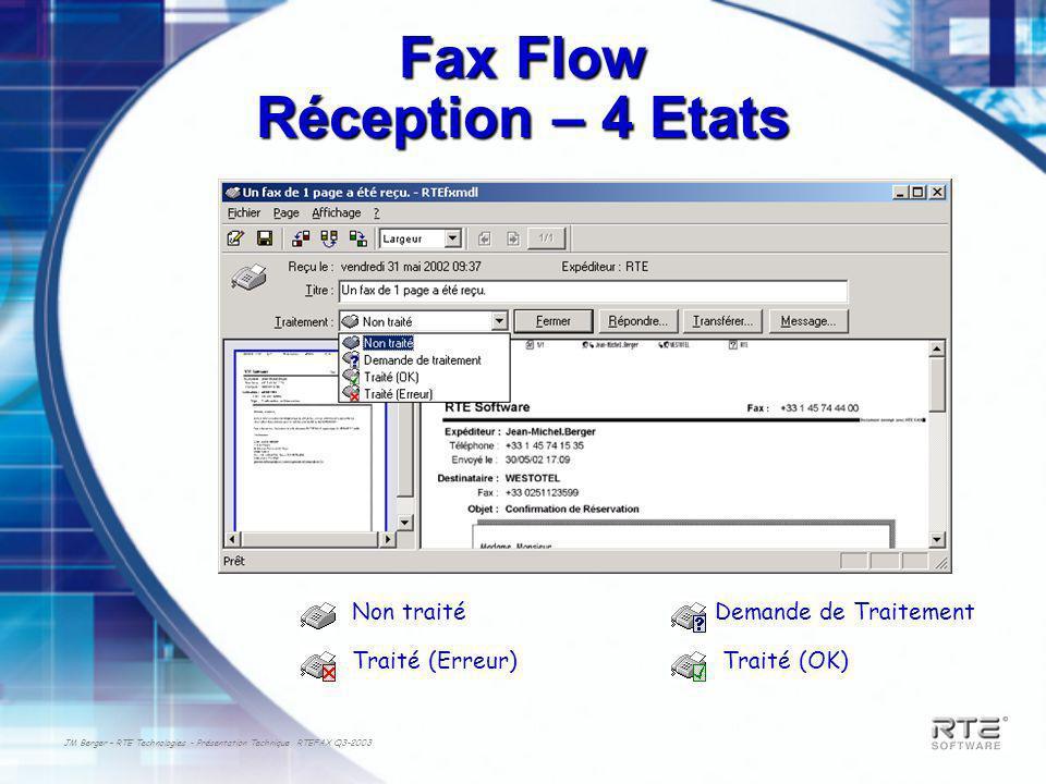 JM Berger – RTE Technologies - Présentation Technique RTEFAX Q3-2003 Fax Flow Réception – 4 Etats Non traité Traité (Erreur)Traité (OK) Demande de Tra