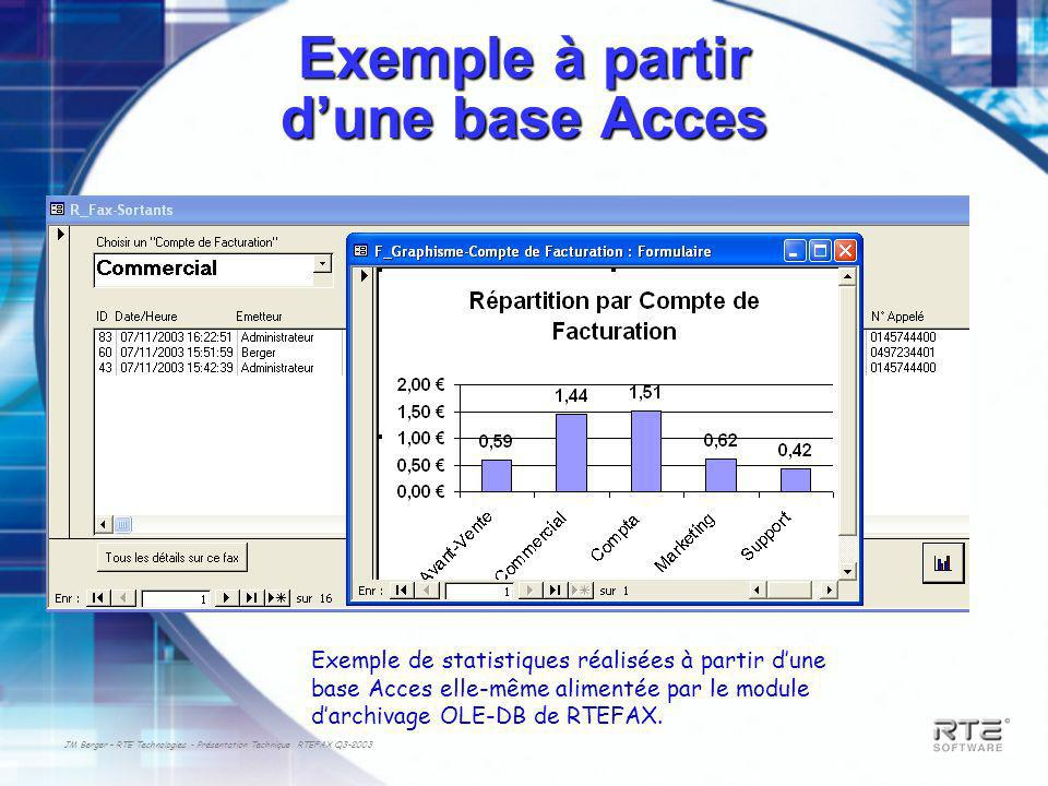 JM Berger – RTE Technologies - Présentation Technique RTEFAX Q3-2003 Exemple à partir dune base Acces Exemple de statistiques réalisées à partir dune base Acces elle-même alimentée par le module darchivage OLE-DB de RTEFAX.
