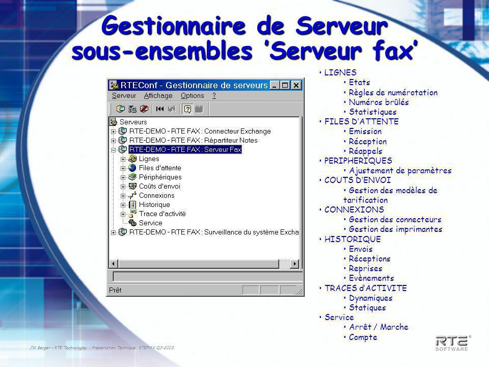 JM Berger – RTE Technologies - Présentation Technique RTEFAX Q3-2003 Gestionnaire de Serveur sous-ensembles Serveur fax LIGNES Etats Règles de numérot