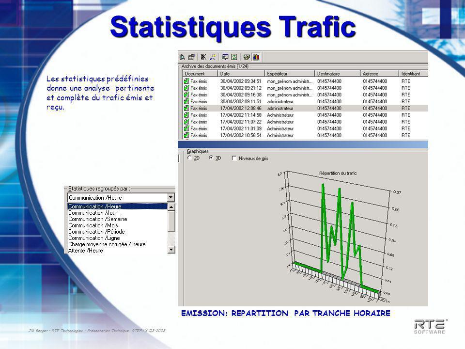 JM Berger – RTE Technologies - Présentation Technique RTEFAX Q3-2003 Statistiques Trafic Les statistiques prédéfinies donne une analyse pertinente et complète du trafic émis et reçu.