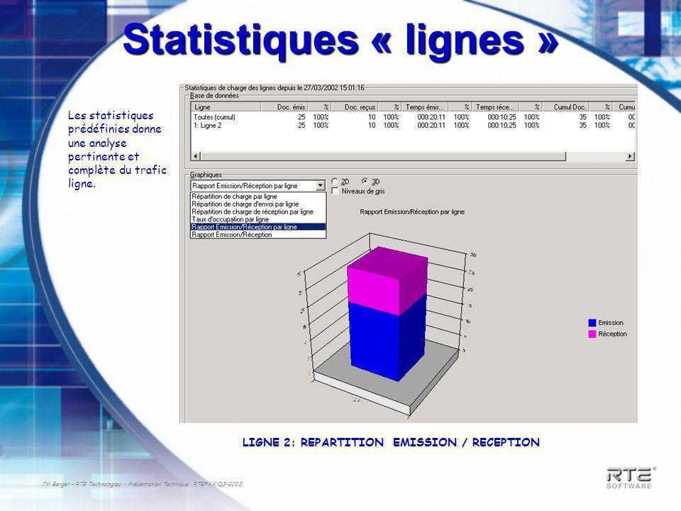 JM Berger – RTE Technologies - Présentation Technique RTEFAX Q3-2003 Statistiques « lignes » Les statistiques prédéfinies donne une analyse pertinente et complète du trafic ligne.