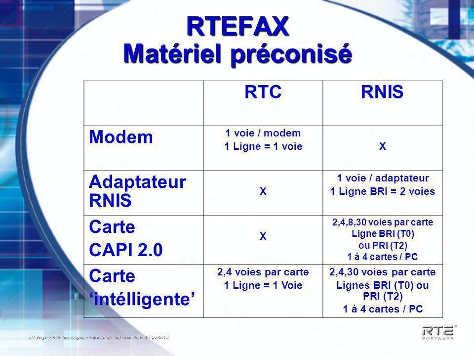 JM Berger – RTE Technologies - Présentation Technique RTEFAX Q3-2003 RTEFAX Matériel préconisé RTCRNIS Modem 1 voie / modem 1 Ligne = 1 voieX Adaptate
