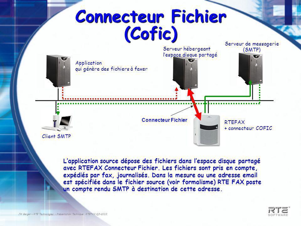 JM Berger – RTE Technologies - Présentation Technique RTEFAX Q3-2003 Connecteur Fichier (Cofic) Serveur hébergeant lespace disque partagé RTEFAX + connecteur COFIC Connecteur Fichier Application qui génère des fichiers à faxer Lapplication source dépose des fichiers dans lespace disque partagé avec RTEFAX Connecteur Fichier.