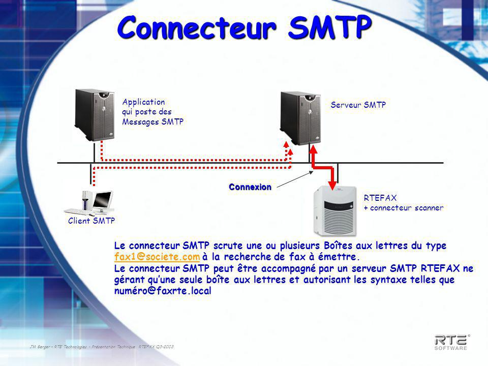 JM Berger – RTE Technologies - Présentation Technique RTEFAX Q3-2003 Connecteur SMTP Serveur SMTP RTEFAX + connecteur scanner Connexion Application qui poste des Messages SMTP Client SMTP Le connecteur SMTP scrute une ou plusieurs Boîtes aux lettres du type fax1@societe.com à la recherche de fax à émettre.