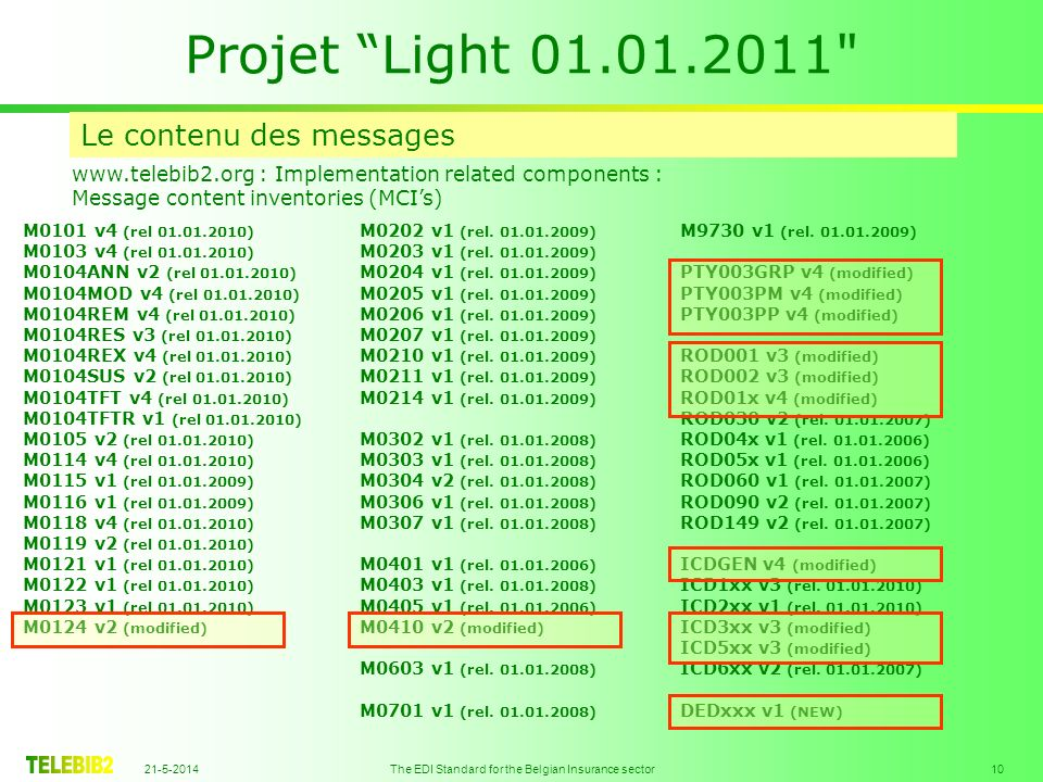 21-5-2014 The EDI Standard for the Belgian Insurance sector 10 Projet Light 01.01.2011 Le contenu des messages www.telebib2.org : Implementation related components : Message content inventories (MCIs) M0101 v4 (rel 01.01.2010) M0103 v4 (rel 01.01.2010) M0104ANN v2 (rel 01.01.2010) M0104MOD v4 (rel 01.01.2010) M0104REM v4 (rel 01.01.2010) M0104RES v3 (rel 01.01.2010) M0104REX v4 (rel 01.01.2010) M0104SUS v2 (rel 01.01.2010) M0104TFT v4 (rel 01.01.2010) M0104TFTR v1 (rel 01.01.2010) M0105 v2 (rel 01.01.2010) M0114 v4 (rel 01.01.2010) M0115 v1 (rel 01.01.2009) M0116 v1 (rel 01.01.2009) M0118 v4 (rel 01.01.2010) M0119 v2 (rel 01.01.2010) M0121 v1 (rel 01.01.2010) M0122 v1 (rel 01.01.2010) M0123 v1 (rel 01.01.2010) M0124 v2 (modified) M0202 v1 (rel.