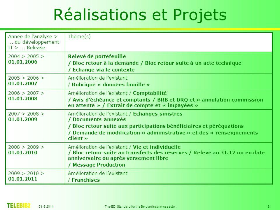 21-5-2014 The EDI Standard for the Belgian Insurance sector 9 Réalisations et Projets Heavy Light Release Light 01.01.2011 Année de lanalyse >...