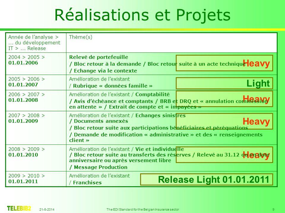 21-5-2014 The EDI Standard for the Belgian Insurance sector 20 Programme Environnement Réalisations et Projets Dates clés Sur le web Projets encours