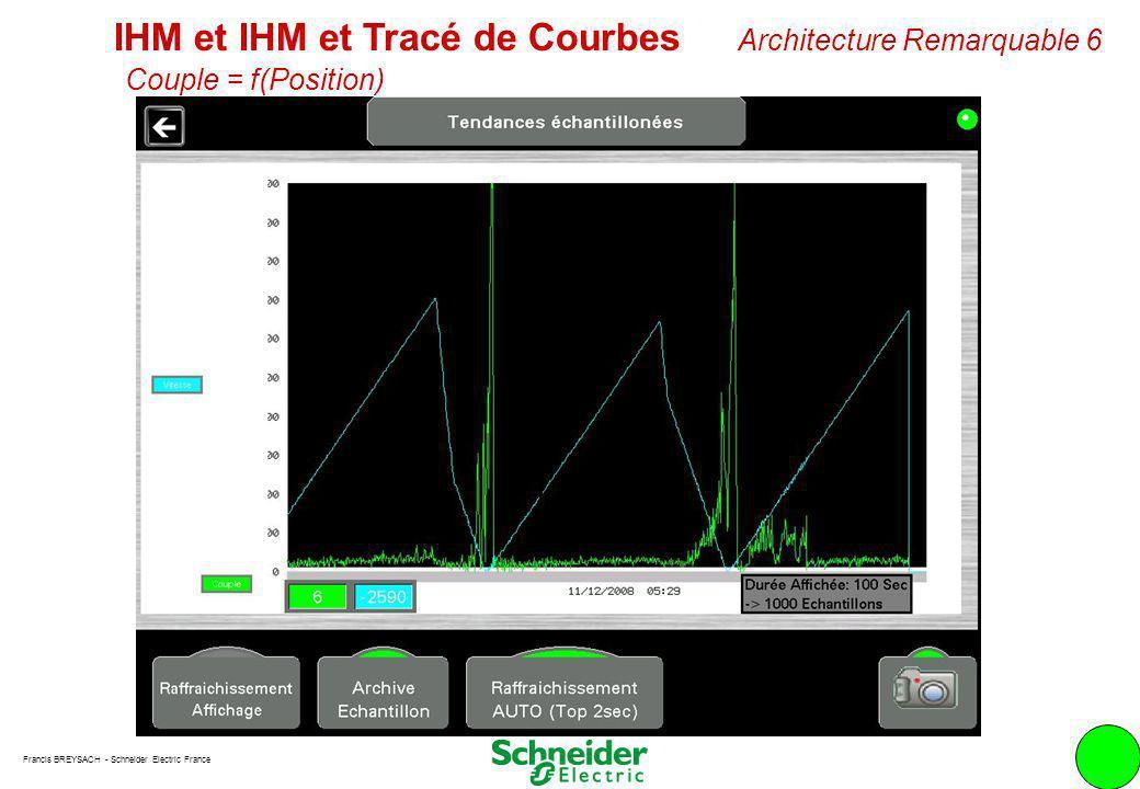 Francis BREYSACH - Schneider Electric France 10 IHM et IHM et Tracé de Courbes Architecture Remarquable 6 Couple = f(Position)