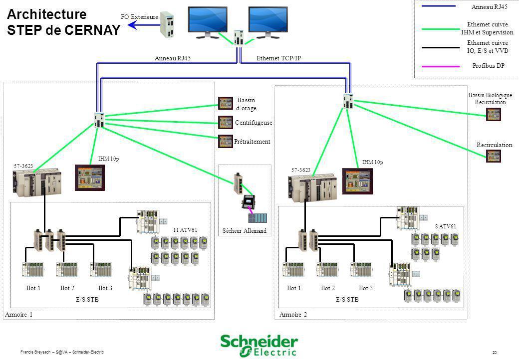 Francis Breysach – S@VA – Schneider-Electric 20 Anneau RJ45Ethernet TCP/IP Anneau RJ45 Ethernet cuivre IHM et Supervision Armoire 1 E/S STB Bassin dor