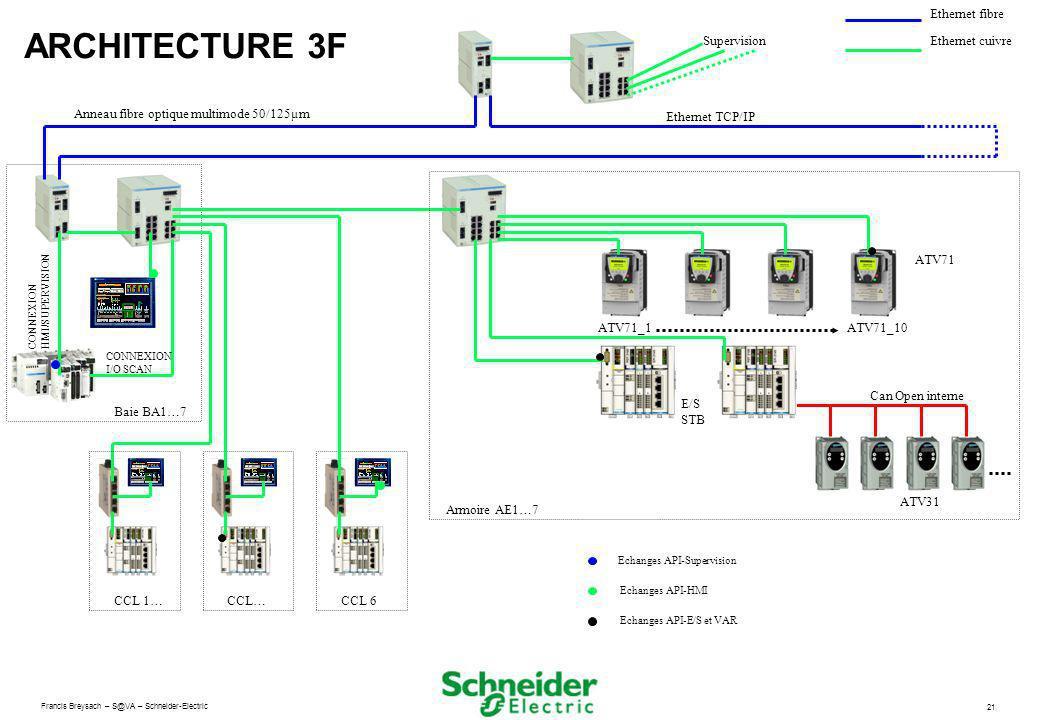 Francis Breysach – S@VA – Schneider-Electric 21 ARCHITECTURE 3F Supervision Anneau fibre optique multimode 50/125µm Ethernet TCP/IP Ethernet fibre Eth