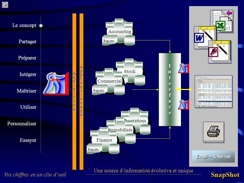 Préparer Intégrer Maîtriser Utiliser Personnaliser Vos chiffres en un clin doeil SnapShotSnapShot Partager Essayer Le concept Une source dinformation