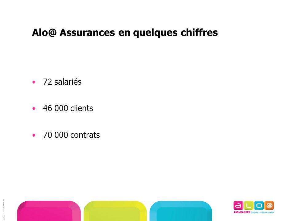 Alo@ Assurances en quelques chiffres 72 salariés 46 000 clients 70 000 contrats