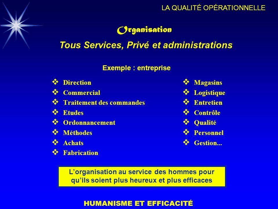 HUMANISME ET EFFICACITÉ LA QUALITÉ OPÉRATIONNELLE Organisation Direction Commercial Traitement des commandes Etudes Ordonnancement Méthodes Achats Fab