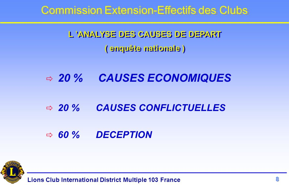 Lions Club International District Multiple 103 France Commission Extension-Effectifs des Clubs 20 % CAUSES ECONOMIQUES 20 % CAUSES CONFLICTUELLES 60 %