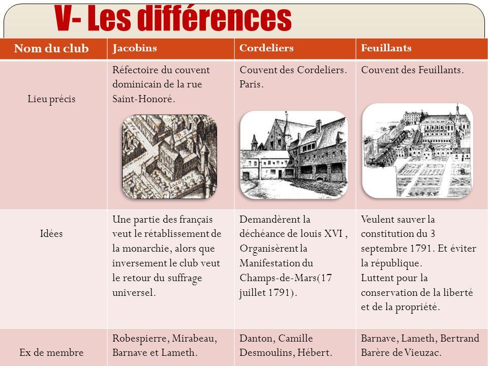 V- Les différences Nom du club JacobinsCordeliersFeuillants Lieu précis Réfectoire du couvent dominicain de la rue Saint-Honoré. Couvent des Cordelier