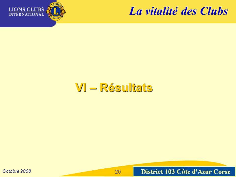 La vitalité des Clubs District 103 Sud-Est Octobre 2008 20 VI – Résultats