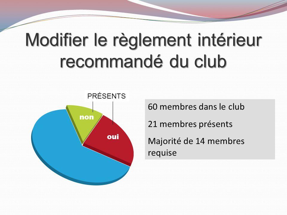 Modifier le règlement intérieur recommandé du club 60 membres dans le club 21 membres présents Majorité de 14 membres requise oui non PRÉSENTS