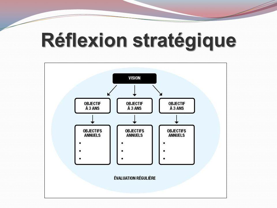 Réflexion stratégique