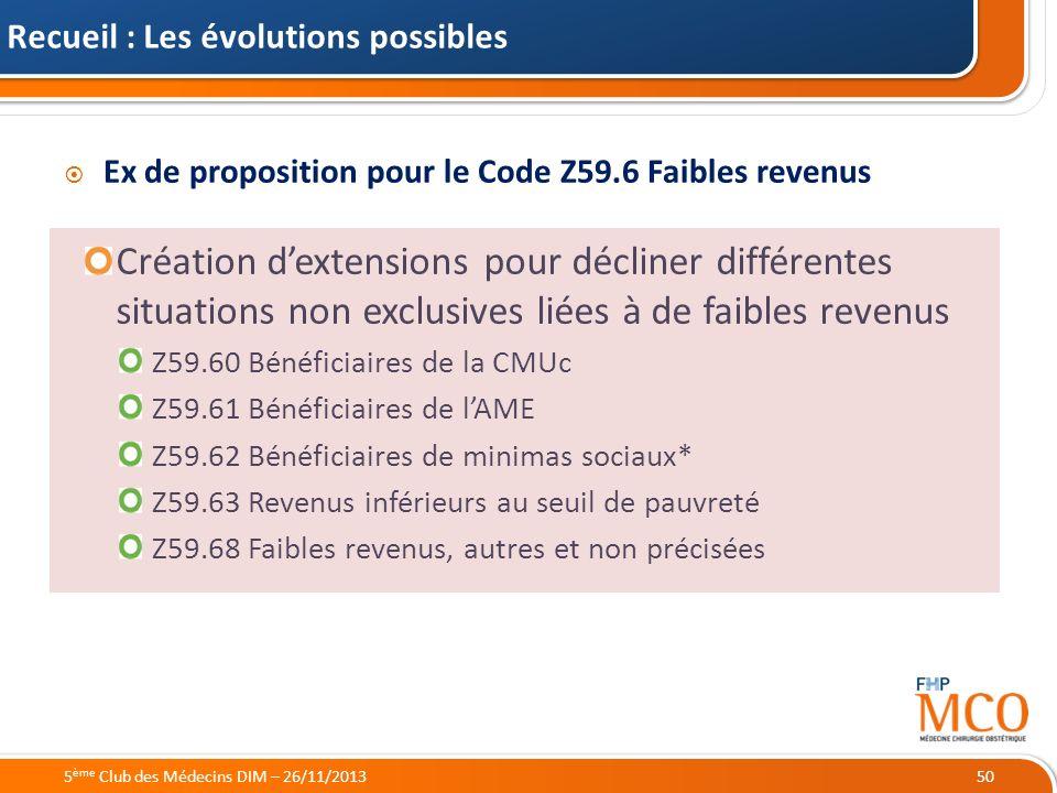 21/05/2014 Recueil : Les évolutions possibles 5 ème Club des Médecins DIM – 26/11/201350 Ex de proposition pour le Code Z59.6 Faibles revenus Création