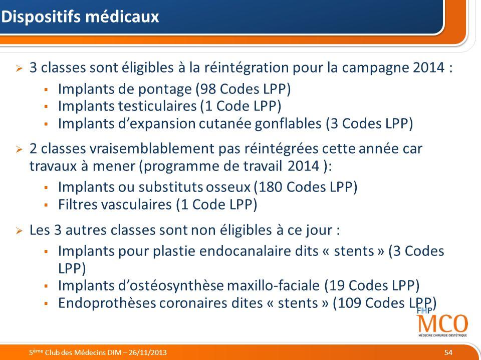 21/05/2014 3 classes sont éligibles à la réintégration pour la campagne 2014 : Implants de pontage (98 Codes LPP) Implants testiculaires (1 Code LPP)