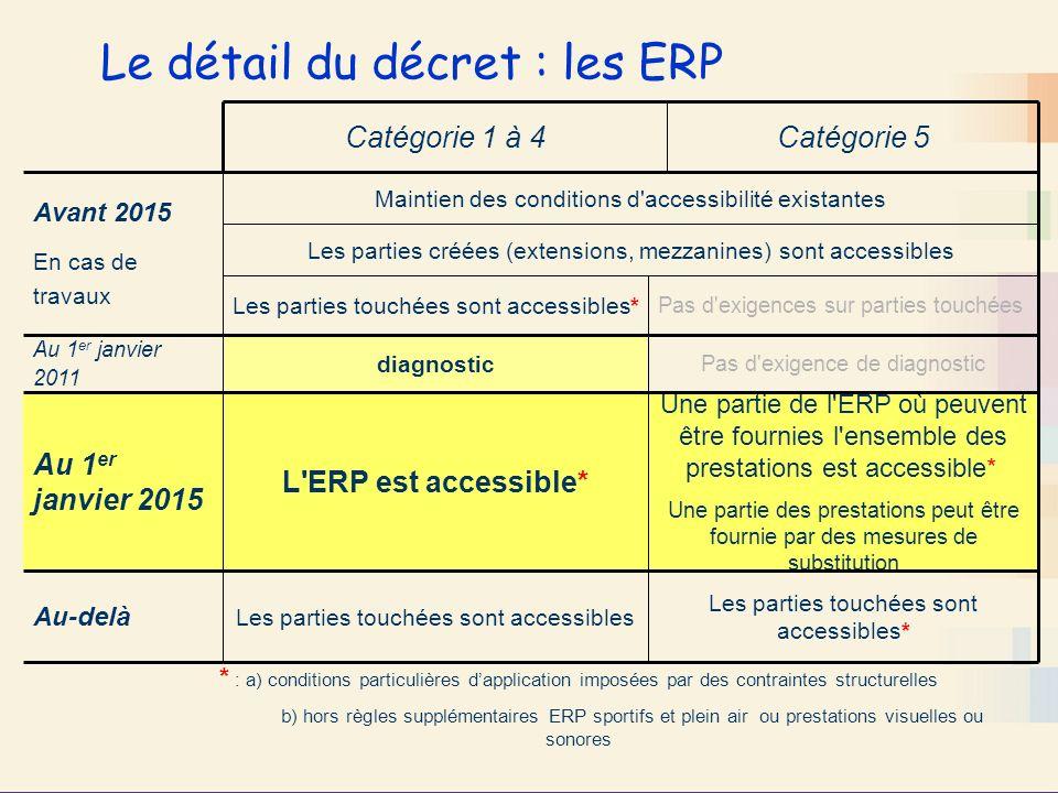 Une partie de l'ERP où peuvent être fournies l'ensemble des prestations est accessible* Une partie des prestations peut être fournie par des mesures d
