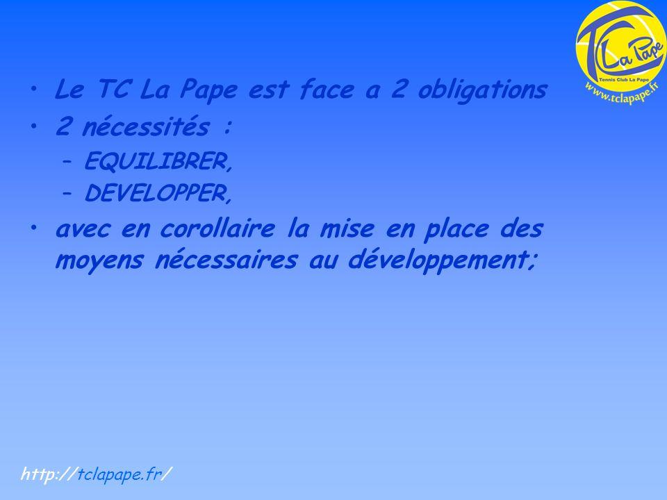 Le TC La Pape est face a 2 obligations 2 nécessités : –EQUILIBRER, –DEVELOPPER, avec en corollaire la mise en place des moyens nécessaires au développement; http://tclapape.fr/