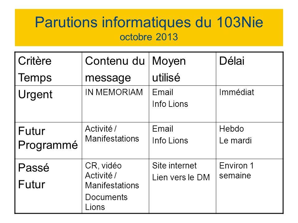 Parutions informatiques du 103Nie octobre 2013 Critère Temps Contenu du message Moyen utilisé Délai Urgent IN MEMORIAMEmail Info Lions Immédiat Futur