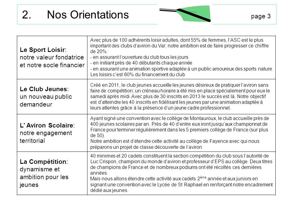 2. Nos Orientations page 3 Le Sport Loisir: notre valeur fondatrice et notre socle financier Avec plus de 100 adhérents loisir adultes, dont 55% de fe
