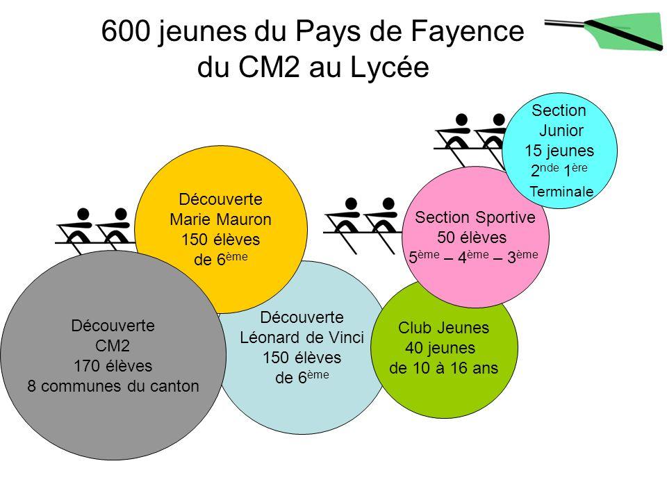 600 jeunes du Pays de Fayence du CM2 au Lycée Découverte Léonard de Vinci 150 élèves de 6 ème Découverte Marie Mauron 150 élèves de 6 ème Club Jeunes