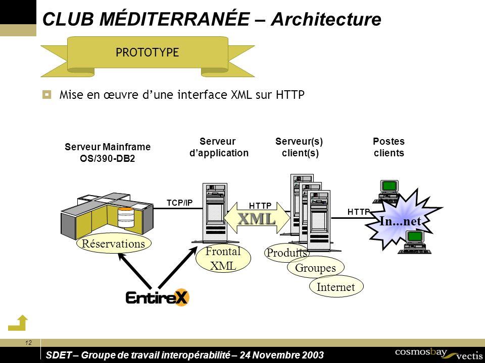 SDET – Groupe de travail interopérabilité – 24 Novembre 2003 12 CLUB MÉDITERRANÉE – Architecture Mise en œuvre dune interface XML sur HTTP Serveur(s)