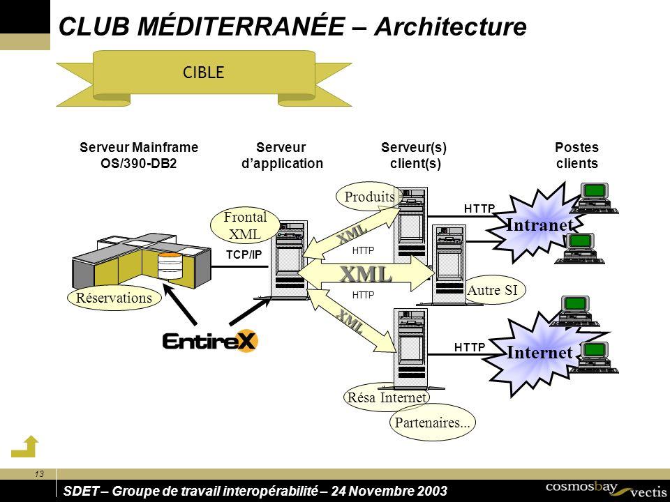 SDET – Groupe de travail interopérabilité – 24 Novembre 2003 13 CLUB MÉDITERRANÉE – Architecture CIBLE HTTP Internet HTTP Résa Internet Partenaires...