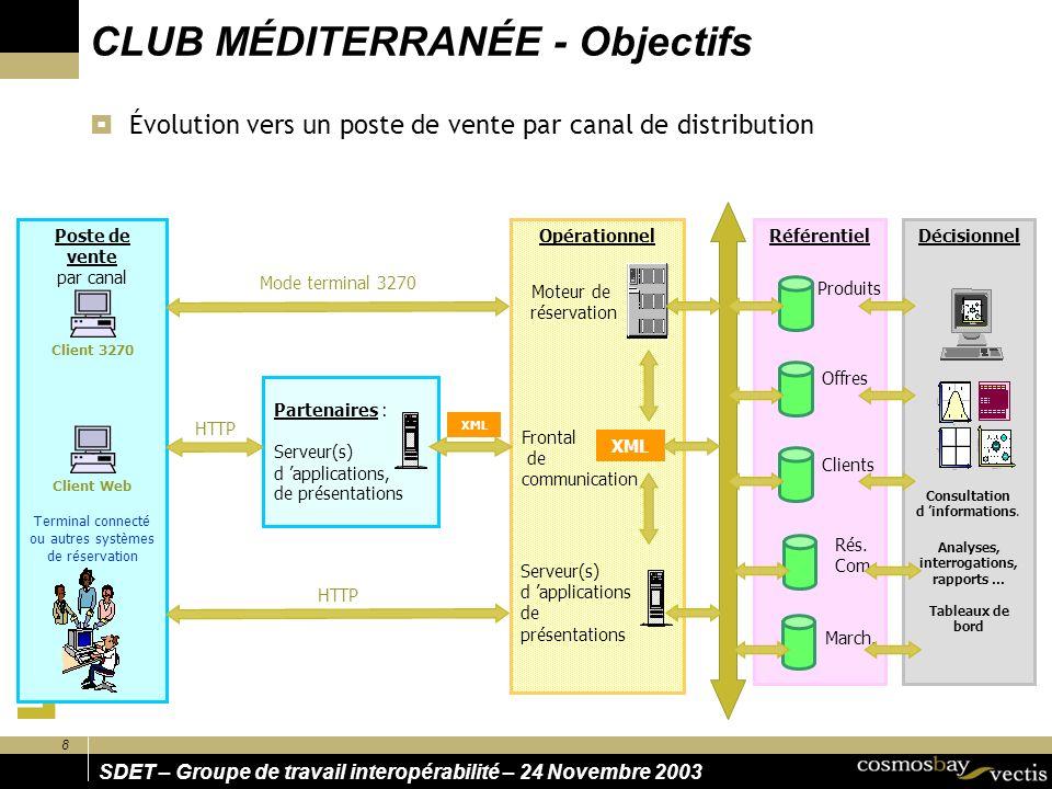 SDET – Groupe de travail interopérabilité – 24 Novembre 2003 8 Poste de vente par canal CLUB MÉDITERRANÉE - Objectifs Évolution vers un poste de vente par canal de distribution RéférentielDécisionnel March.