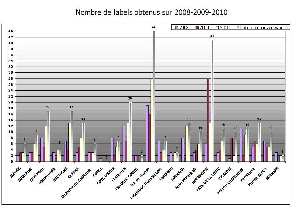 Nombre de labels obtenus sur 2008-2009-2010