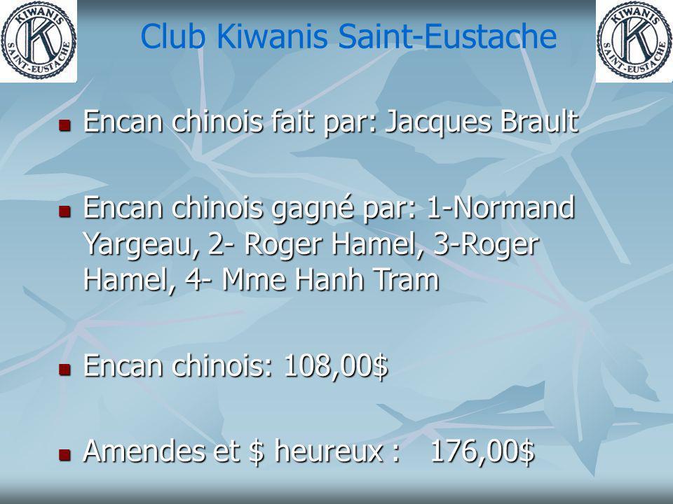 Club Kiwanis Saint-Eustache Encan chinois fait par: Jacques Brault Encan chinois fait par: Jacques Brault Encan chinois gagné par: 1-Normand Yargeau, 2- Roger Hamel, 3-Roger Hamel, 4- Mme Hanh Tram Encan chinois gagné par: 1-Normand Yargeau, 2- Roger Hamel, 3-Roger Hamel, 4- Mme Hanh Tram Encan chinois: 108,00$ Encan chinois: 108,00$ Amendes et $ heureux : 176,00$ Amendes et $ heureux : 176,00$