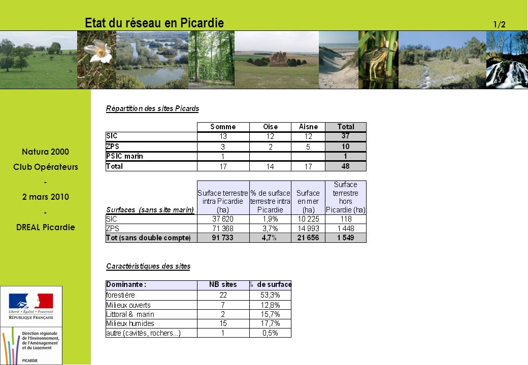 Natura 2000 Club Opérateurs - 2 mars 2010 - DREAL Picardie Etat du réseau en Picardie 1/2 PICARDIE