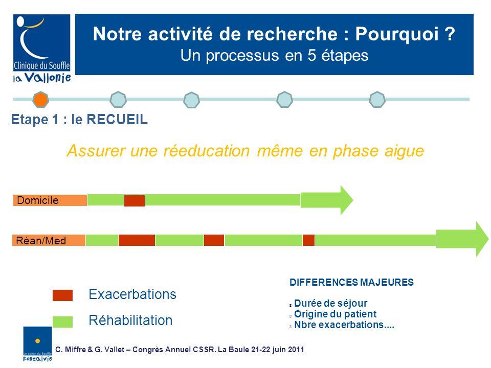 Réan/Med Exacerbations Réhabilitation Domicile Patient sévère DIFFERENCES MAJEURES Durée de séjour Origine du patient Nbre exacerbations.... Contexte