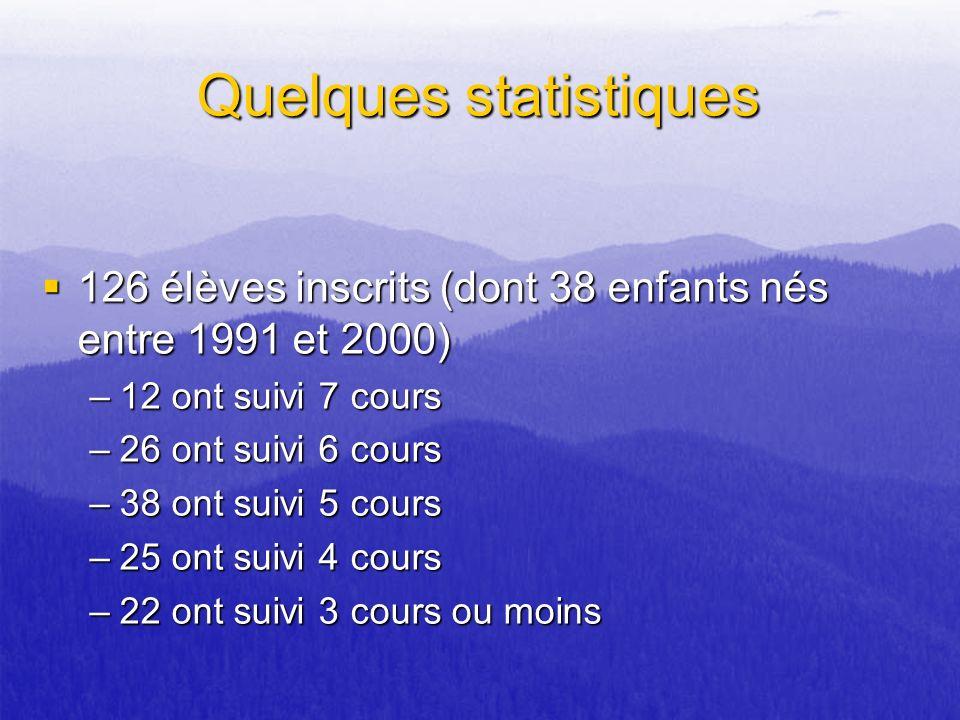Quelques statistiques 126 élèves inscrits (dont 38 enfants nés entre 1991 et 2000) 126 élèves inscrits (dont 38 enfants nés entre 1991 et 2000) –12 on