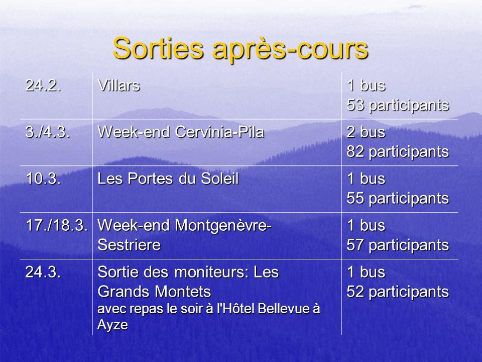 Sorties après-cours 24.2.Villars 1 bus 53 participants 3./4.3. Week-end Cervinia-Pila 2 bus 82 participants 10.3. Les Portes du Soleil 1 bus 55 partic