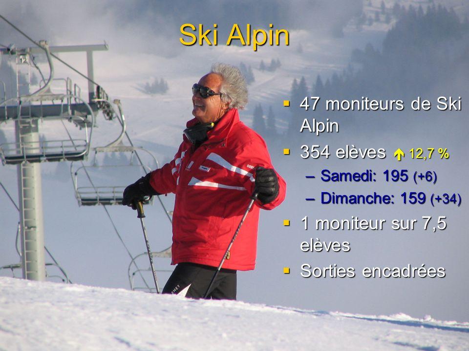 Ski Alpin 47 moniteurs de Ski Alpin 47 moniteurs de Ski Alpin 354 elèves 12,7 % 354 elèves 12,7 % –Samedi: 195 (+6) –Dimanche: 159 (+34) 1 moniteur su