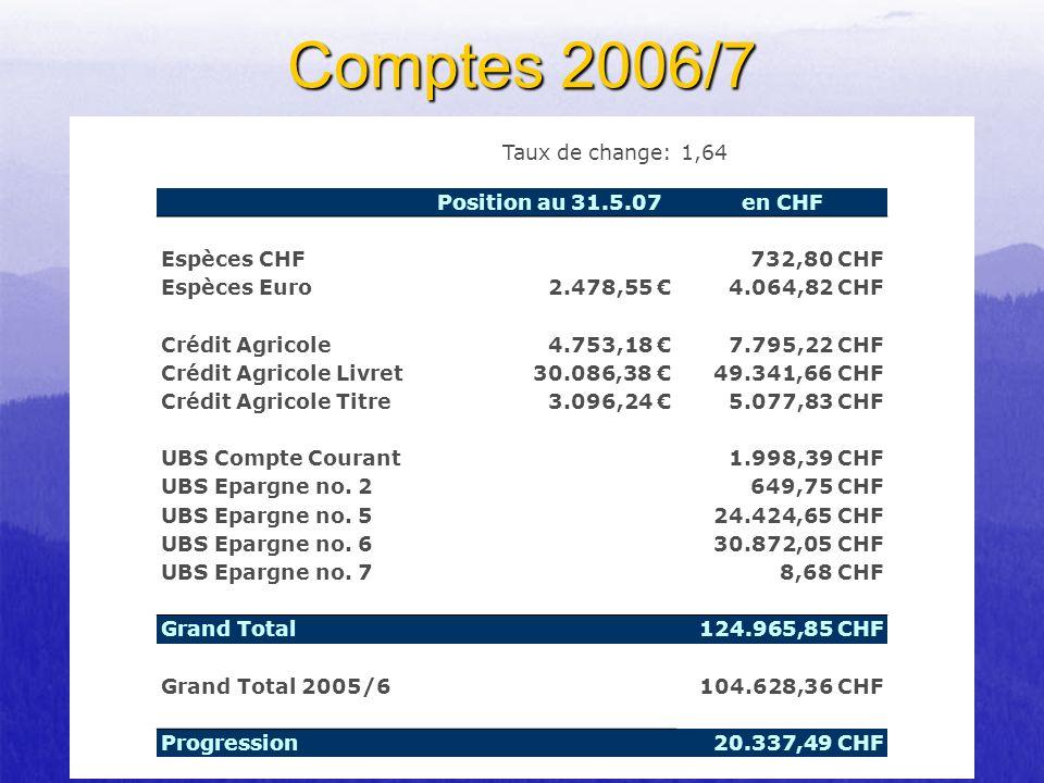 Taux de change:1,64 Position au 31.5.07en CHF Espèces CHF 732,80 CHF Espèces Euro2.478,55 4.064,82 CHF Crédit Agricole4.753,18 7.795,22 CHF Crédit Agr