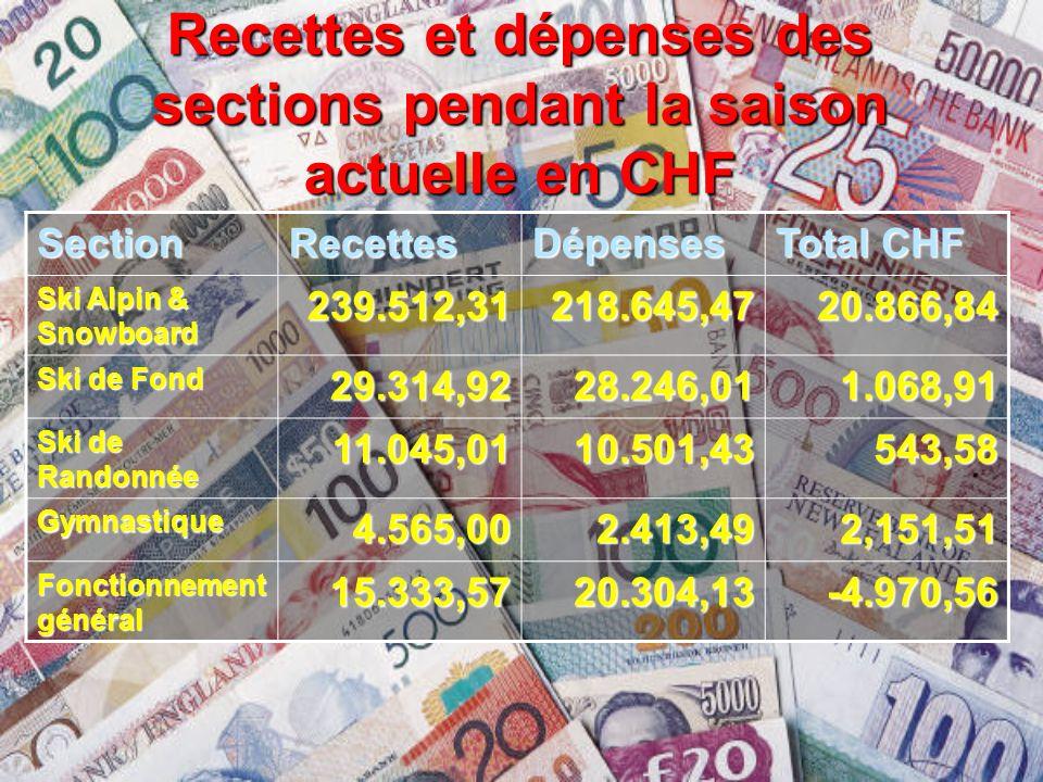 Recettes et dépenses des sections pendant la saison actuelle en CHF SectionRecettesDépenses Total CHF Ski Alpin & Snowboard 239.512,31218.645,4720.866