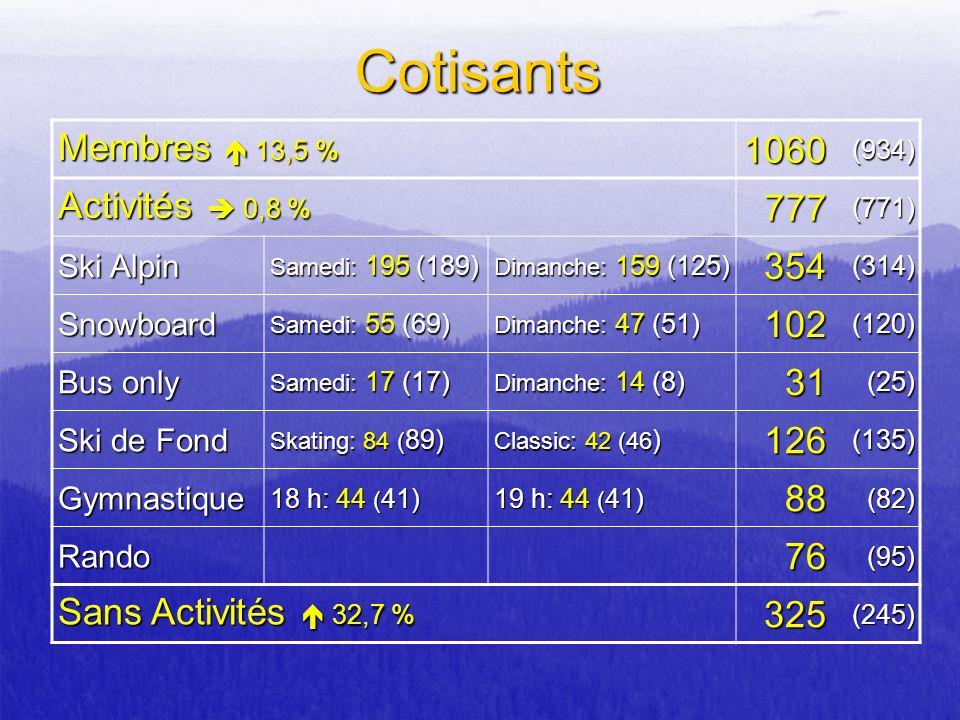Cotisants Membres 13,5 % 1060(934) Activités 0,8 % 777(771) Ski Alpin Samedi: 195 (189) Dimanche: 159 (125) 354(314) Snowboard Samedi: 55 (69) Dimanch