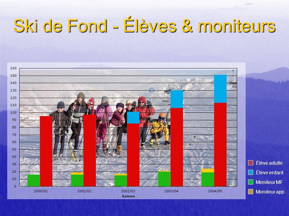 Élève adulte Élève enfant Moniteur MF Moniteur app. Ski de Fond - Élèves & moniteurs