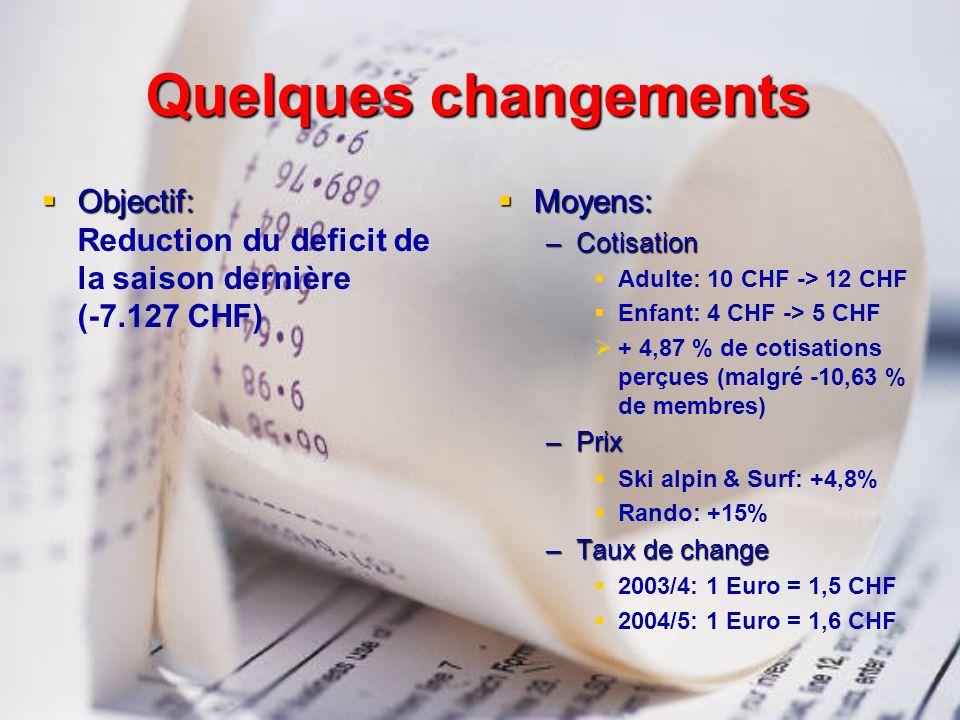 Quelques changements Objectif: Objectif: Reduction du deficit de la saison dernière (-7.127 CHF) Moyens: Moyens: –Cotisation Adulte: 10 CHF -> 12 CHF