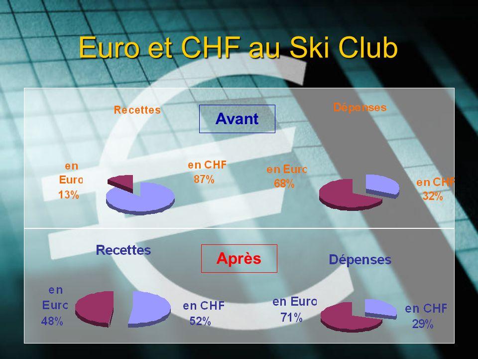 Euro et CHF au Ski Club Avant Après