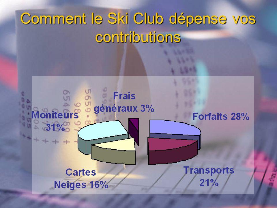 Comment le Ski Club dépense vos contributions
