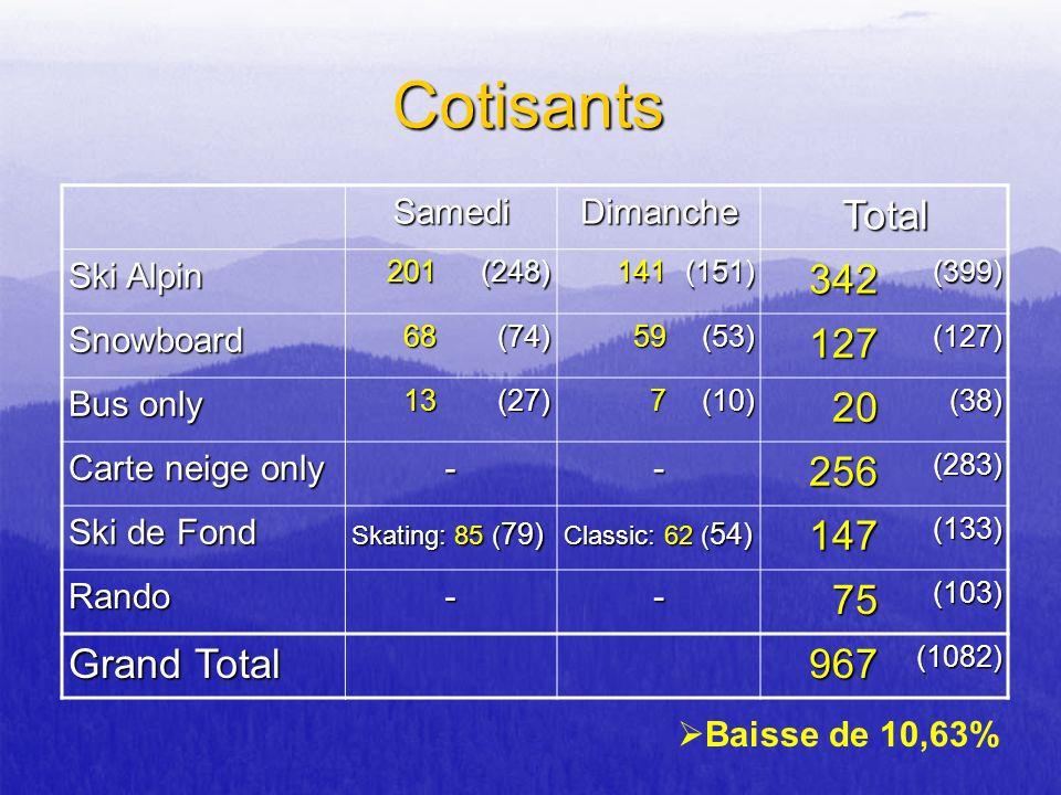 Cotisants SamediDimancheTotal Ski Alpin 201(248)141(151)342(399) Snowboard68(74)59(53)127(127) Bus only 13(27)7(10)20(38) Carte neige only --256(283)