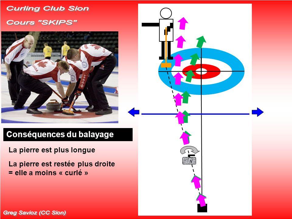 Hypothèses Glace horizontale Trajectoire théorique sans balayage Modification de la trajectoire avec le balayage Conséquences du balayage La pierre es