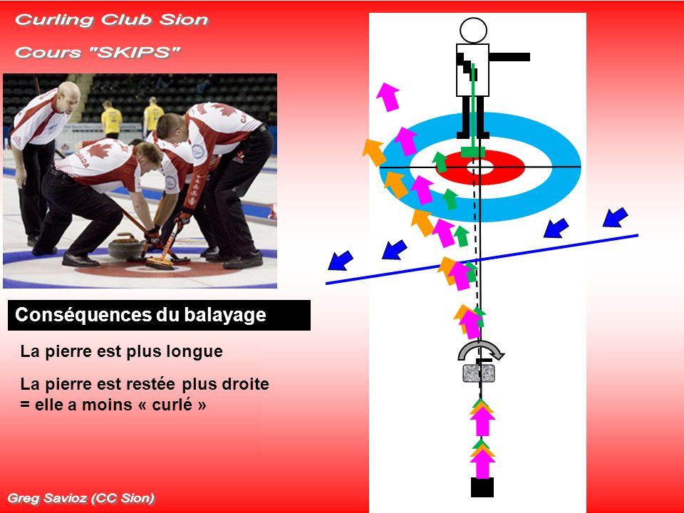 Hypothèses La glace nest pas horizontale Pente vers lextérieur de la piste = CONTRE GLACE Trajectoire théorique sans balayage !!! Glace horizontale !!